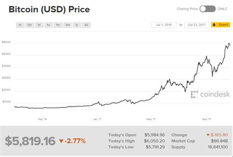 bitcoin reach usk benchmark   usa daily