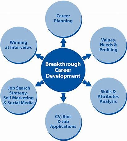 Coaching Personal Breakthrough Solutions Career Development Smp