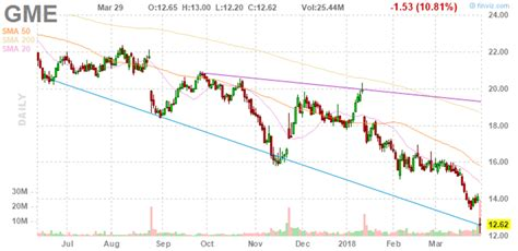 We did not find results for: Gamestop Stock Price Target : Social media punishes those ...
