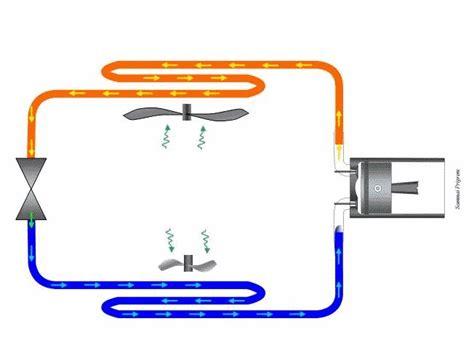 refrigeration cycle mhs physics semester  pinterest