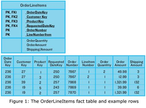 fact table in data warehouse data warehouse how do you roll up header level values on