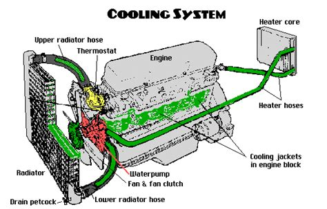 How Find Fix Coolant Leaks