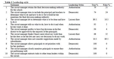school district leadership styles  school improvement