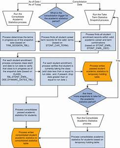 Understanding Consolidated Statistics Processes