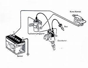 Otomotif  Sistem Pengapian Konvensional Pada Mobil