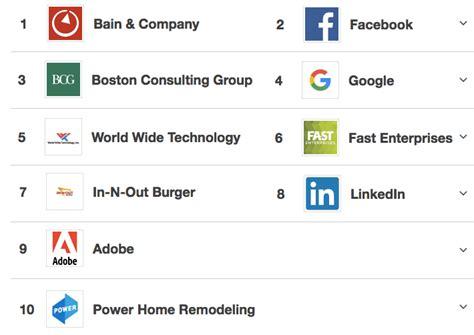facebook  google voted    tech companies