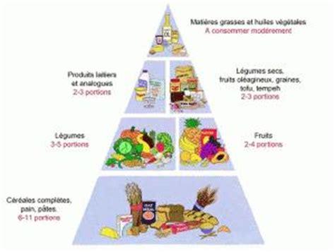 pyramide alimentaire végétalienne à voir