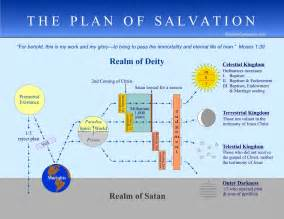 LDS Plan of Salvation