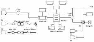 Process Flow Diagram For The Production Of H 2 From Formic