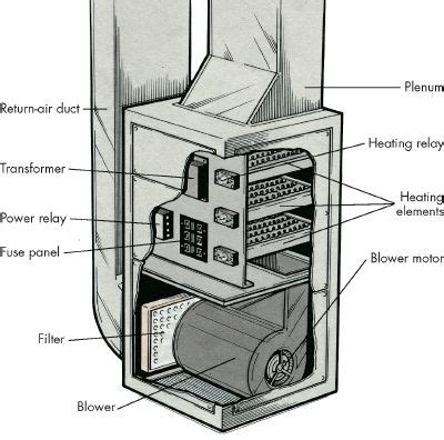 introduction to how to repair electric furnaces howstuffworks