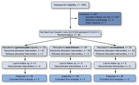 Primary Prophylaxis Of Gastric Variceal Bleeding Comparing