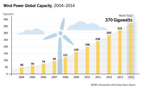 diez preguntas y respuestas sobre energia eolica el mundo instal 243 51 gigavatios de energ 237