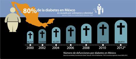 diabetes  causa de muerte en mexico alianza por la