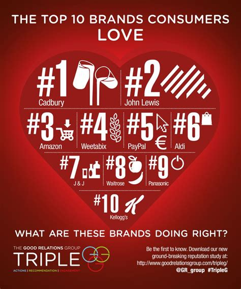 The Challenge Of Good  The Brands Consumers Love, And Why