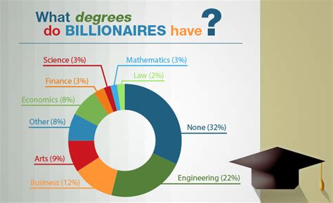This Is The Degree That Most Billionaires Have. Multnomah Tree Experts Team Building Painting. Master Of Science In Education. Partners Management Group Google Database App. Healthcare Administration Management. Patent Attorneys Atlanta Classic Porsche Cars. Hanger Rack For Clothes Human Service Colleges. Sober Living Homes In San Diego. Teas That Help Weight Loss Brokered Cd Rates