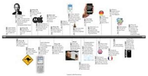 timeline  pages education world