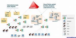 Active Directory Domain Services Diagram