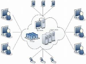 Network Diagram In Cloud Computing  5