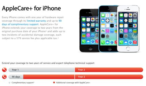 top 5 iphone 5s insurance warranty options compared