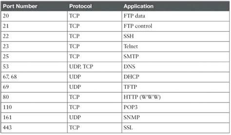 tcp port assignments udgereportwebfccom
