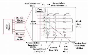 1 Nand Flash Memory Chip 2 Shows The Block Diagram For The Nand Memory