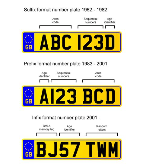Number Plate Years And Car Registration Formats