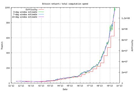 Network difficulty is calculated by the amount of hashrate contributing to the bitcoin network. Why is bitcoin's price so high? Is this bubble is going to ...