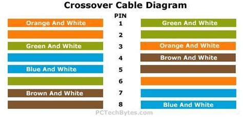 Crossover Cable Diagram Wiring Pinouts