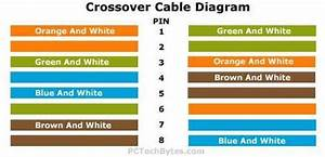Crossover Cable Diagram For Making Networking Cables