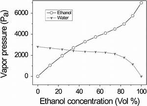 Apor Pressure Of Water  Ethanol Mixture Against Ethanol