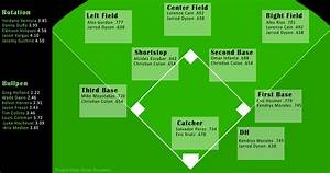 The State Of The Kansas City Royals Depth Chart