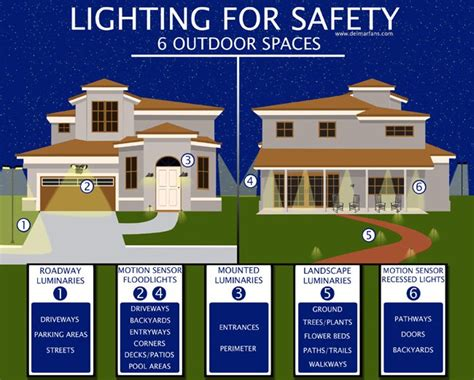Outdoor Security Lighting Tips To Protect Your Home's