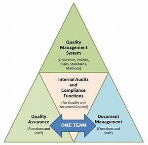 merge quality assurance and document management teams With quality documents management system