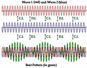 Physics Tutorial  Interference And Beats