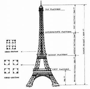 Eiffel Tower  Geometry
