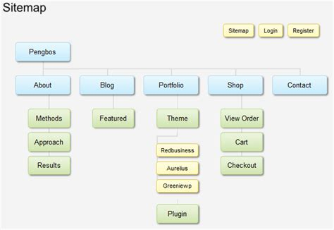Creating A Sitemap  Your Own Online Business From Home