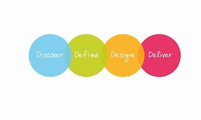 Define Deliver Discover Process Wylde