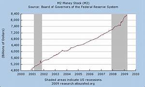 Money Supply  M2  Up  Up  And Away     Chart