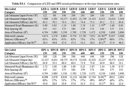 high pressure sodium lights vs led compare led lights with high pressure sodium ls report