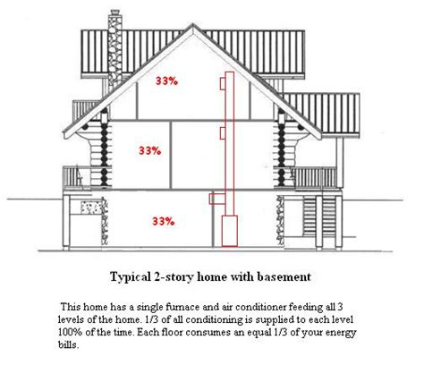 Wiring Diagram For Two Story House by Hvac Zoning