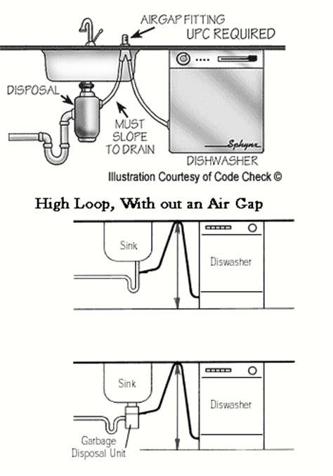 air gap overflowing