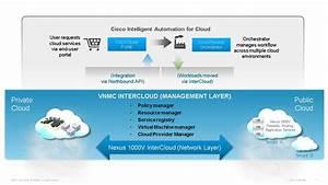 Cisco Launches Nexus 1000V InterCloud – Part 2 (VNMC ...