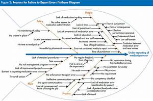 Medication Error Reporting Tools