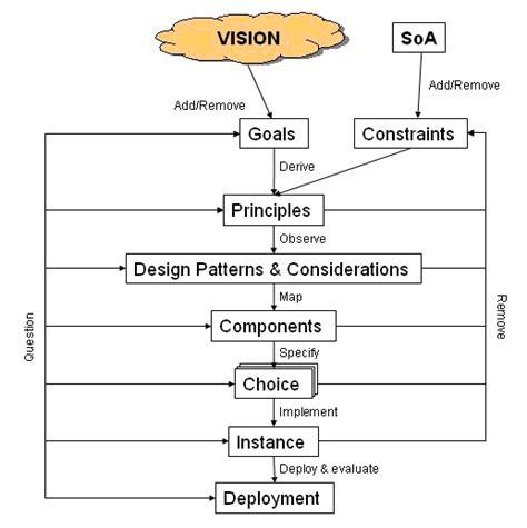 Design Approach Psirp