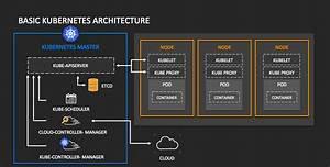 Kubernetes Architecture Diagram