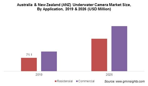 Underwater Camera Market Size & Share | Global Report 2026