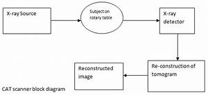 Computerized Axial Tomography How It Works