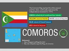 Meaning of the flag of Comoros in celebration of Comoros