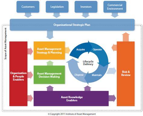 information management  optimise  life