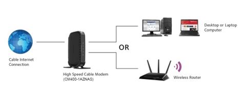 CM400-1AZNAS | Cable Modems & Routers | Networking | Home ...